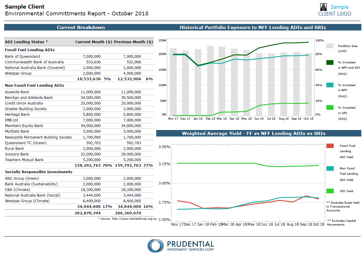 Page 10 - Environmental Commitments: Displays the portfolio's exposure to Fossil Fuel lending ADIs