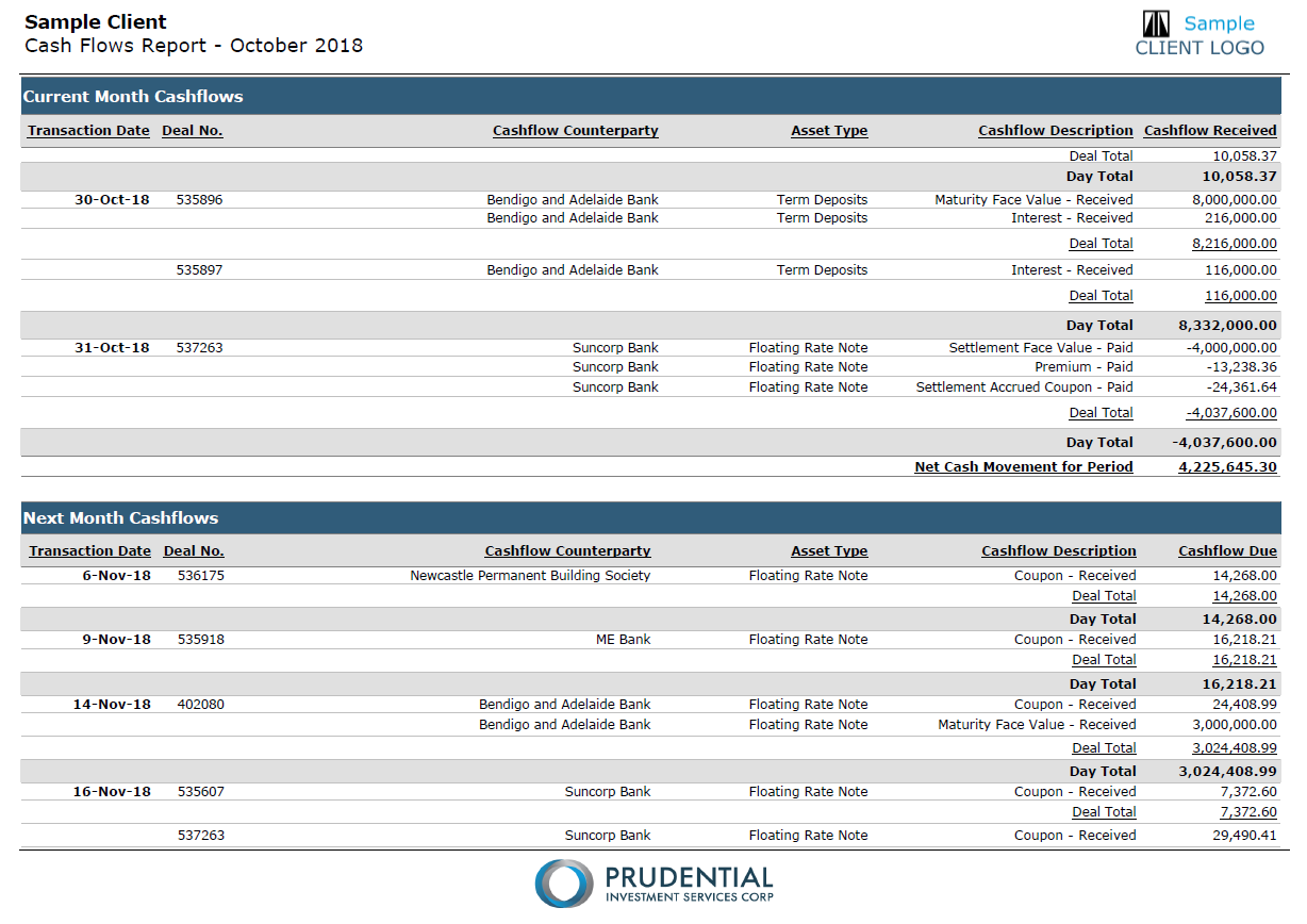 Page 14 to 16 - Cash Flows Report: Displays the portfolio's cashflows for the previous and upcoming month